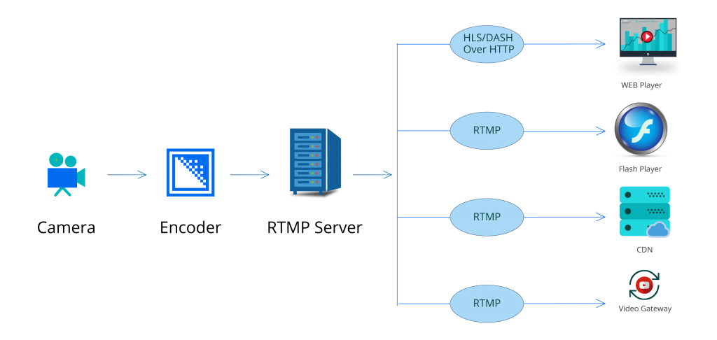 RTMP work flow diagram