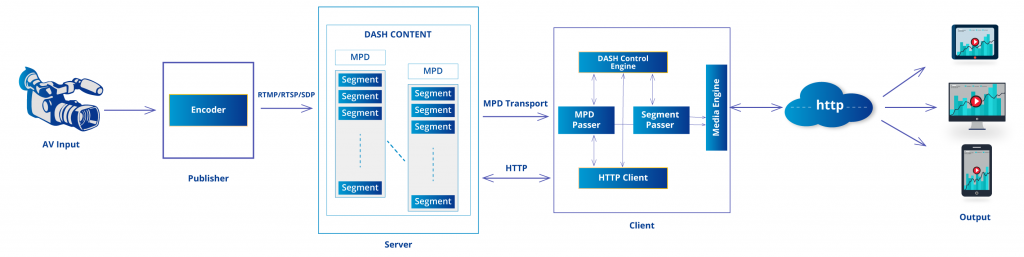 MPEG DASH (Dynamic Adaptive Streaming over HTTP)