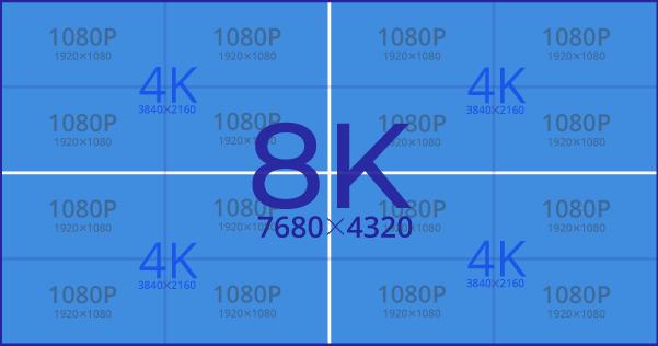 4K vs 8K Video Resolution