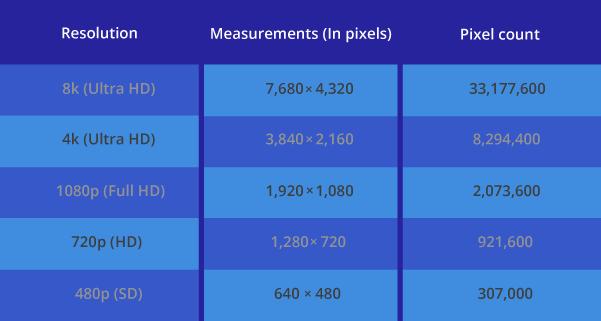 Video Resolution Measurements in Pixels